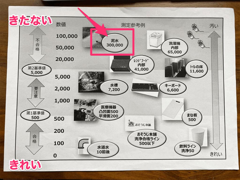 おそうじ本舗 風呂釜洗浄 菌の基準値表